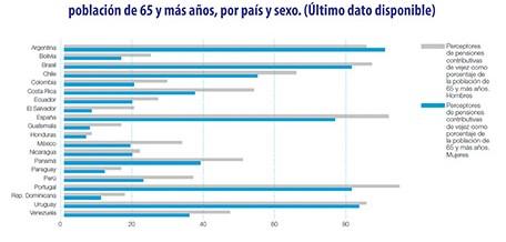 Estudio sobre la perspectiva de género en los Sistemas de Seguridad Social en Iberoamérica